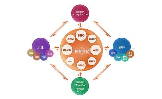 网络整合营销型网站优化需要注意什么?