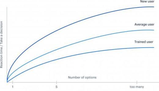谨慎,会降低网站转化率的10个网络营销设计