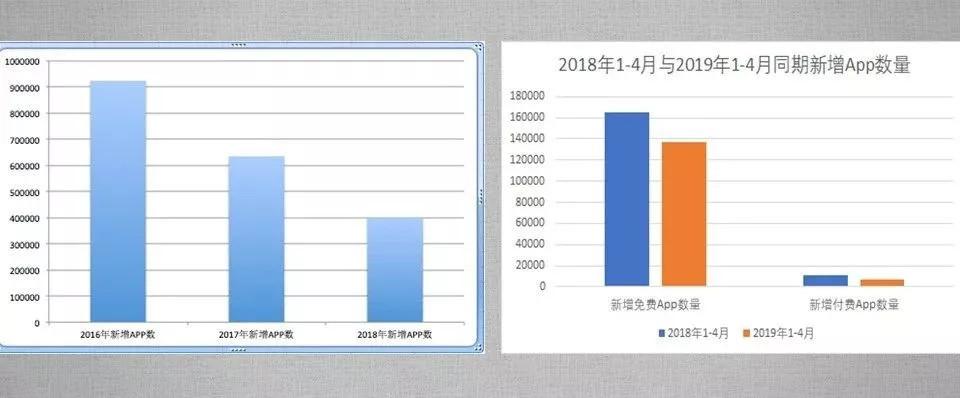 2018-2019年微信小程序新增APP数量图表