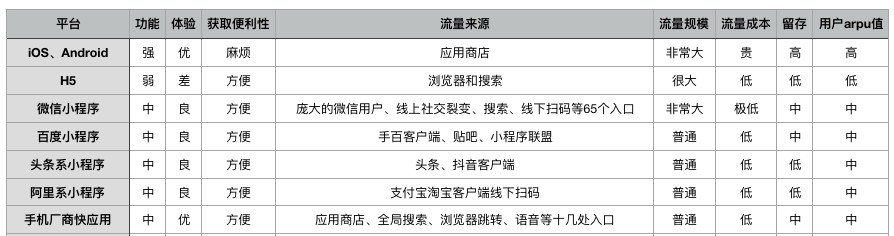 被微信小程序分裂的中国移动互联网