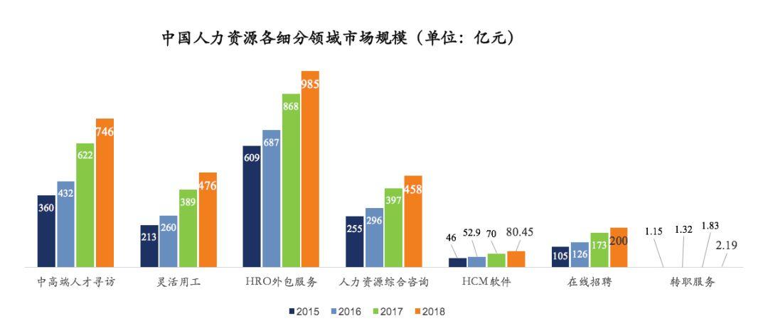 中国人力资源市场规模情况