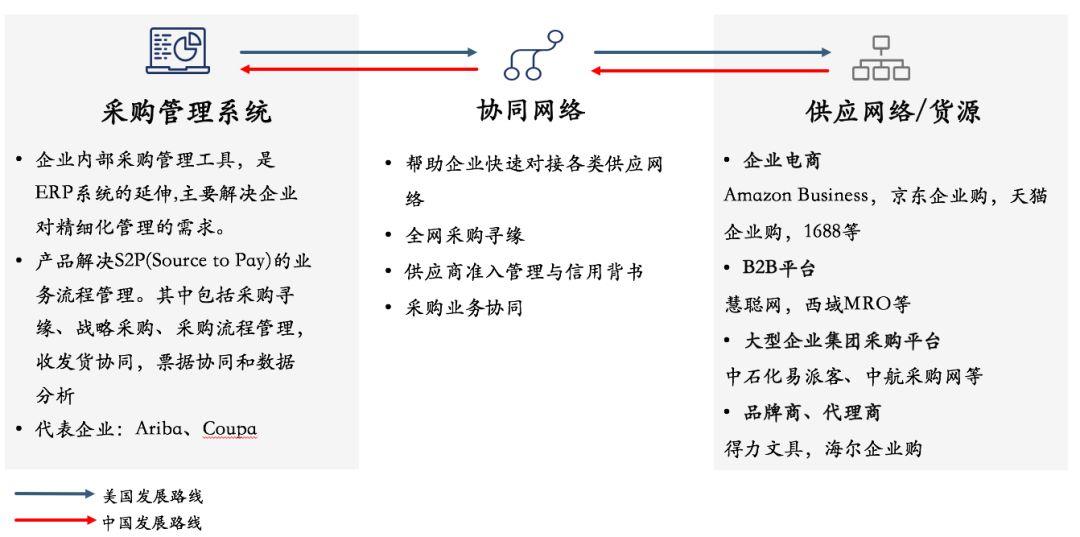 采购供应链管理产业发展全景图