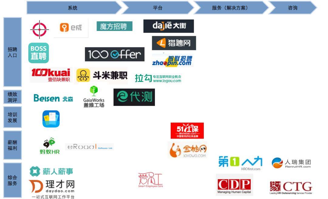中国HR公司概览图