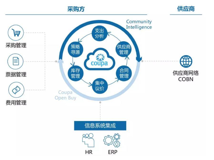 2019年通用行业企业服务投资分析-采购供应链管理