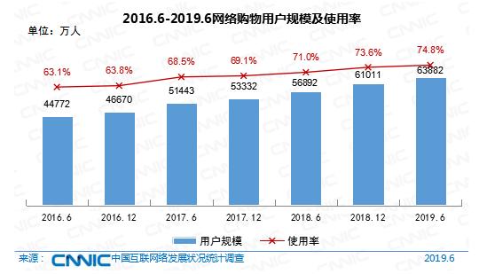 2016-2019网络购物用户规模及使用率