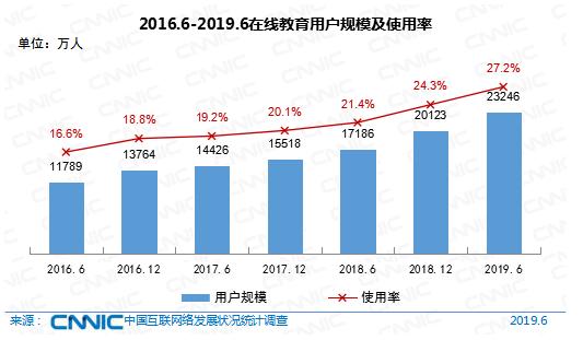 2016-2019在线教育规模及使用率