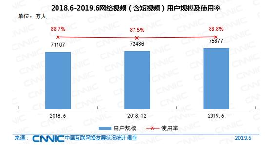 2018-2019网络视频用户规模及使用率