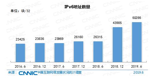 IPv6地址数量全球第一