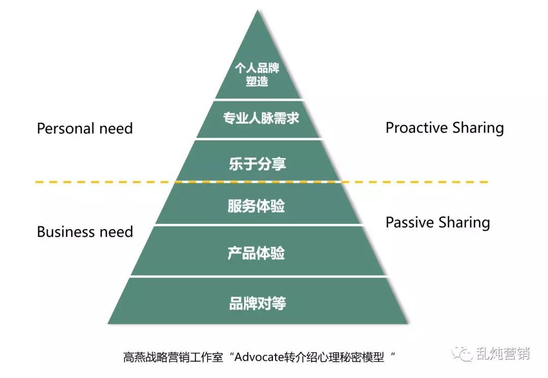 B2B网络营销获客如何建立客流拓新增长体系