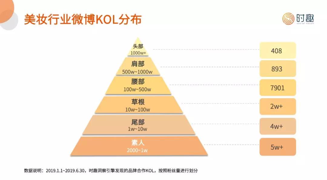 KOL营销为什么这么难做