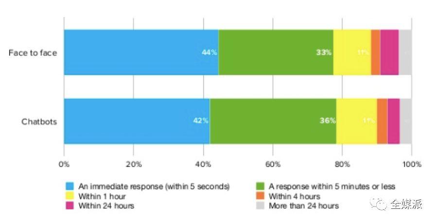 消费者对两个渠道响应速度的期望