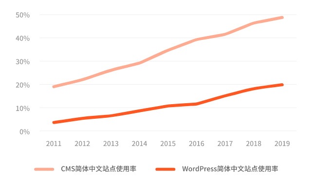 2020年CardUi首次WordPress中国市场调查报告