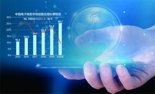 中国电子商务市场规模及增长率预测